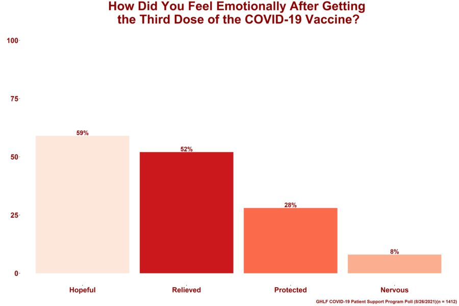 """A bar graph showing the results from the Global Healthy Living Foundation (GHLF) COVID-19 Patient Support Program poll that aimed to gain insight into whether our members, who are immunocompromised and high-risk for COVID-19, have received or plan to receive their third COVID-19 vaccine dose. On top of the image are the words """"How Did You Feel Emotionally After Getting the Third Dose of the COVID-19 Vaccine."""" Below that are four bars A pale pink bar that symbolizes respondents who said """"Hopeful"""" which is 59 percent A dark red bar that symbolizes respondents who said """"Relieved"""" which is 52 percent A dark pink bar that symbolizes respondents who said """"Protected"""" which is 28 percent A light pink bar that symbolizes respondents who said """"Nervous"""" which is 8 percent"""