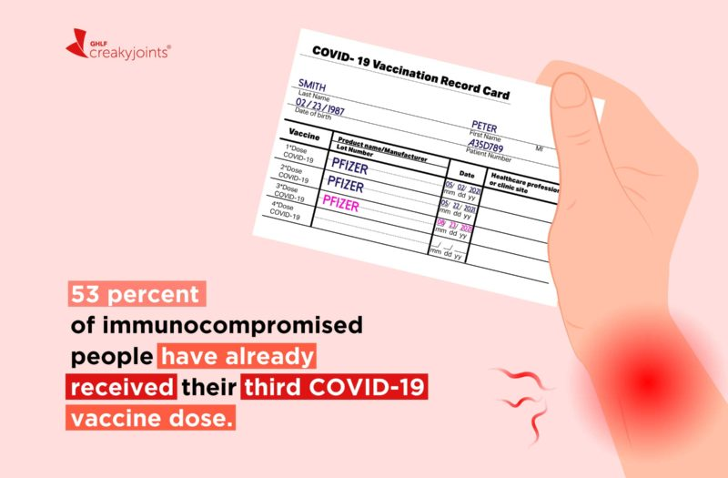 An illustration of a hand, which has red pain spots, holding a vaccine card which has the first, second, and third dose sections completed. On the illustration reads the stat: 53 percent of immunocompromised people have already received their third COVID-19 vaccine dose.