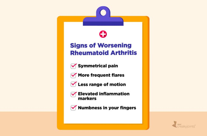 A illustration of a letter board or checklist on a clipboard. At the top is written: Signs of Worsening Rheumatoid Arthritis Below that are five signs written as a list, which include: Symmetrical pain More frequent flares Less range of motion Elevated inflammation markers Numbness in your fingers