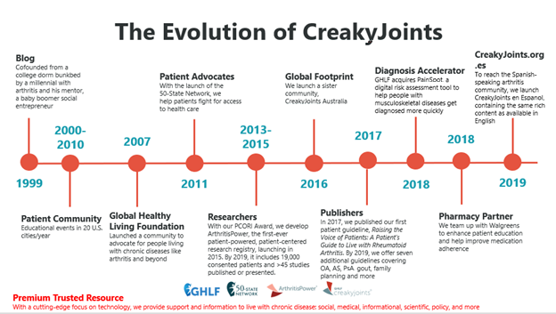 The Evolution of CreakyJoints